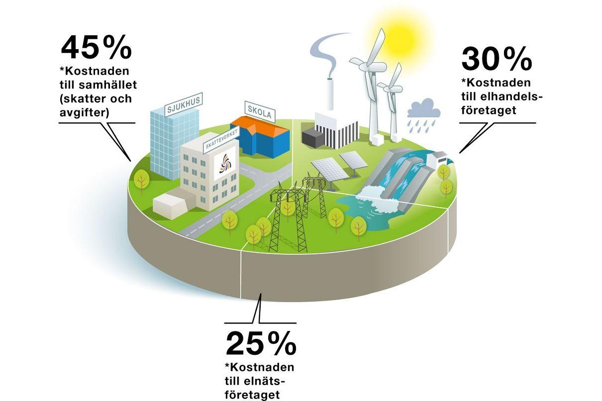 Bilden visar hur din elkostnad delas upp mellan elnät, elhandel samt skatter och avgifter.